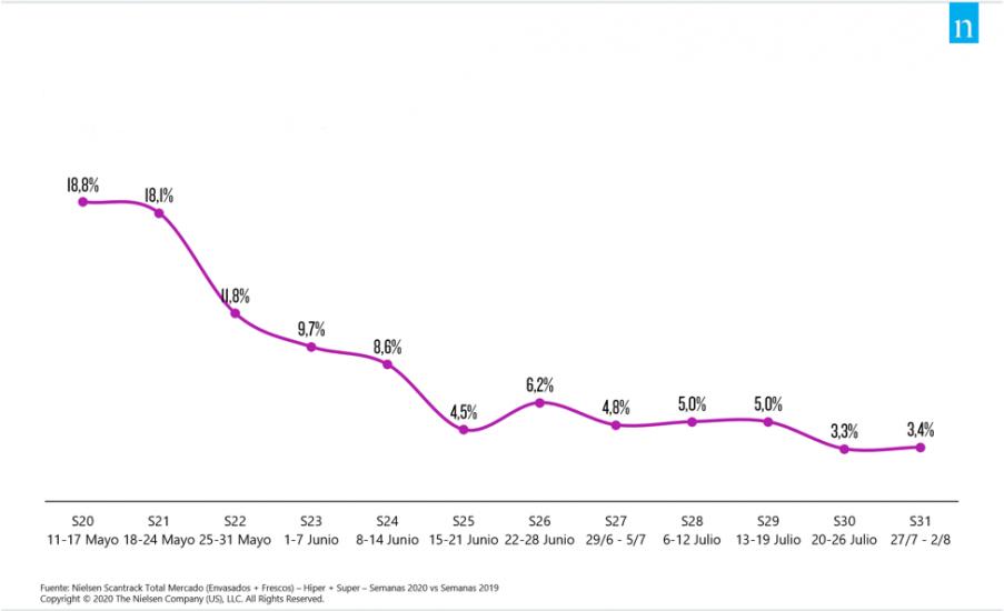 El efecto COVID en la cesta se debilita: julio cierra con un crecimiento del 4,5%