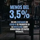 EN BARES Y RESTAURANTES SE PRODUCE MENOS DEL 3,5% DE LOS CASOS DE COVID19 DE TODA ESPAÑA